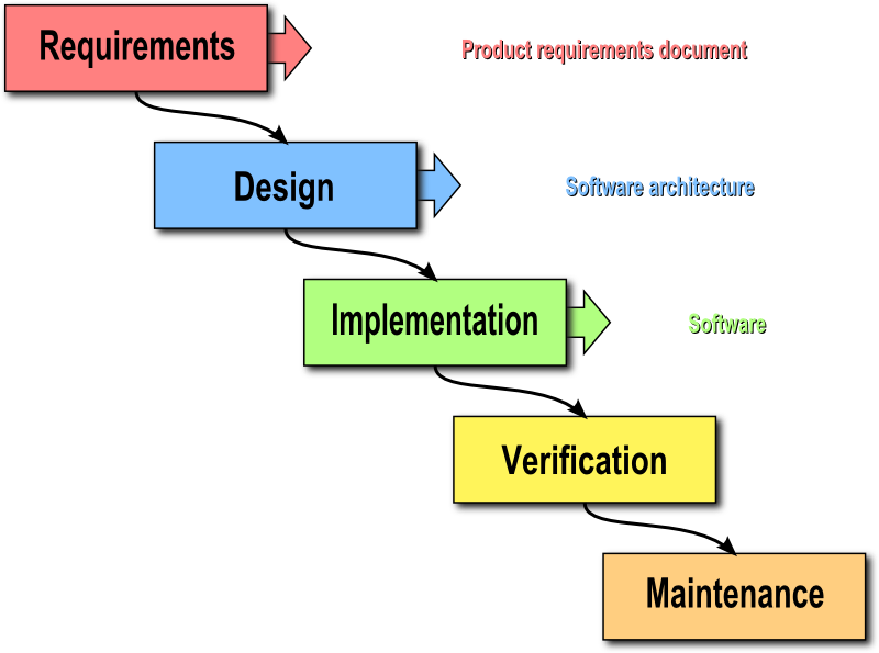 Waterfall model of system development
